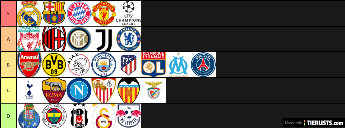 Football Clubs Tier List